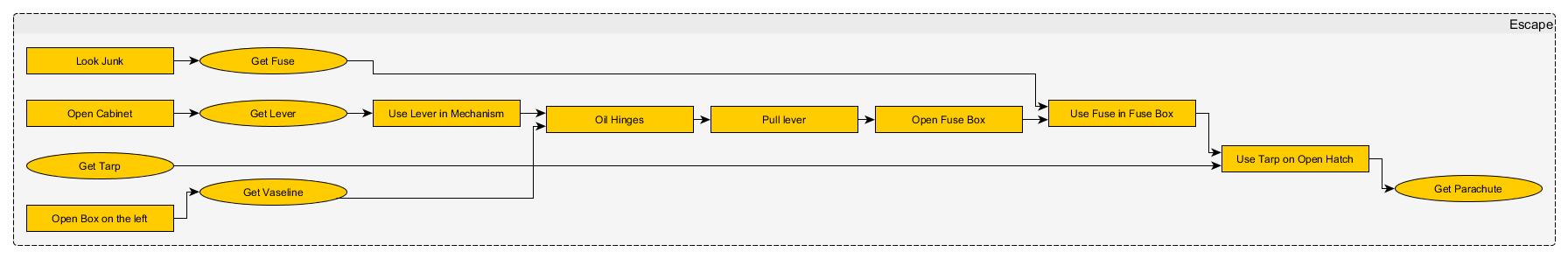 zak mckracken 2 puzzle dependency chart, zak mckracken between time and space puzzle dependency chart, puzzle dependency chart